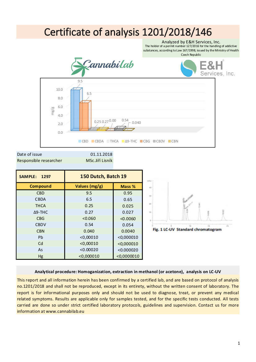 150mg Dutch CBD Oil Lab Result Image