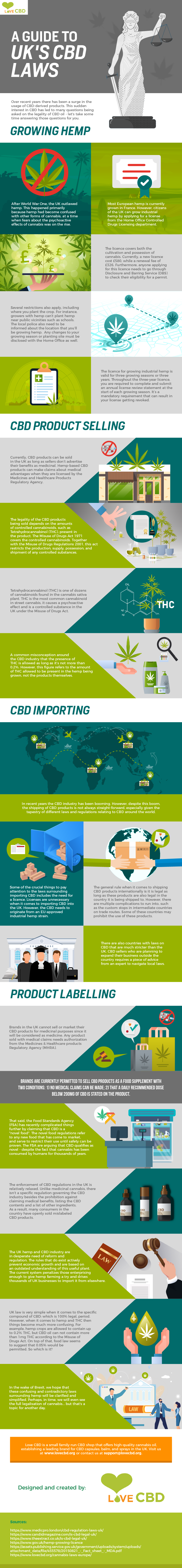 UK CBD Laws